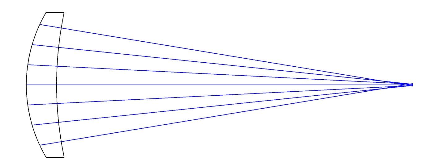 Meniscus Lens